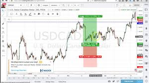 Forex Charting Tools Best Forex Charting Software Free