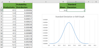 Excel Bell Curve Chart How To Create Standard Deviation Graph In Excel