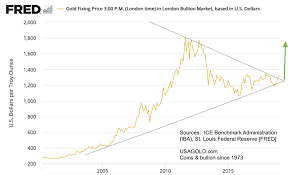 Stage Set Up For Higher Gold Prices Trouble For Equities