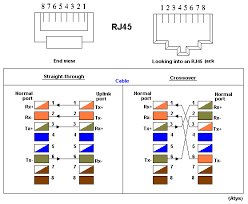 cat 5 ethernet diagram wirdig rj45 ethernet cable color code memes