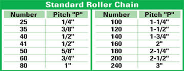 The Basics Of Roller Chain Sprockets Efficient Plant