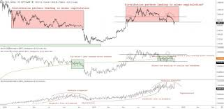 Cyber Currency Charts Digital Currency Bitcoin Ethereum Ripple And Central Banks