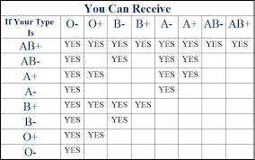A Simple Chart To See Which Blood Types Can Accept Which