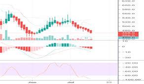 Zinc Stock Price And Chart Idx Zinc Tradingview