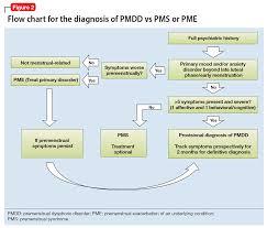 The Etiology Of Premenstrual Dysphoric Disorder 5