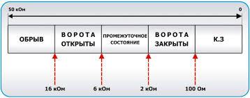 Обновленный контрольно пусковой блок С КПБ в проектах  Пороговые значения сопротивлений для контроля состояния ворот