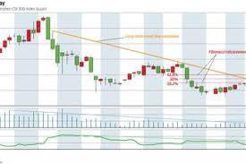 Chart Of The Day Shanghai Shenzhen Csi 300 Drifting Slowly