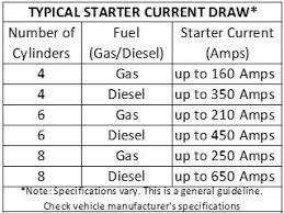 Parasitic Draw Chart Charging Systems Testing Tips Part 2 Power Probe Tek