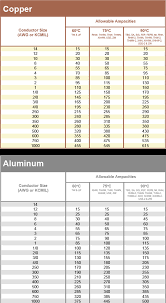Copper To Aluminum Conversion Chart Aluminum Electrical Cable Size Chart Amps Wiring Schematic