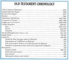Why The Biblical Timeline Is So Bad Real Currencies