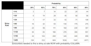 Shiny Hunting And Probability How Lucky Are You Really