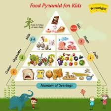 Best Balanced Diet Chart 7 Best Balanced Diet Chart Images Balanced Diet Chart