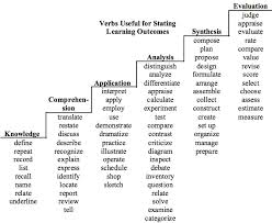 Bloom Taxonomy Of Learning Chart Blooms Taxonomy Of Educational Objectives Teaching Commons