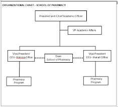 Organizational Chart Pharmacy Ceu Manila