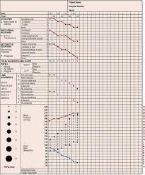 Neurological Observation Chart Nursing The Unconscious Patient Nurse Key