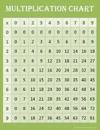 Multiplication 9 Chart Free Math Printables Multiplication Charts Multiplication