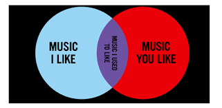 Music You Like Music I Like Venn Diagram Music I Like Music You Like Venn Diagram Magdalene Project Org