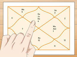 Prokerala Birth Chart Generator Easy Ways To Find Your Nakshatra 10 Steps With Pictures