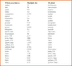 Standard Metric Wrench Chart Metric To Standard Socket Chart Medium Size Of Metric To