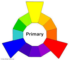 Primary colors Red, Yellow, Blue shown in sections on colorwheel