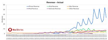 Apple or Disney? : investing
