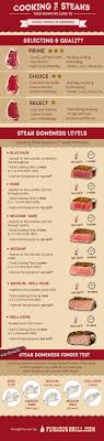 Beef Roasting Chart Steak Doneness Chart Temperatures Infographic