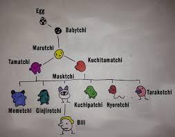 Tamagotchi Mini 2019 Growth Chart Original Tamagotchi Growth