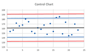 Levy Jenning Chart Applications Of Control Charts In The Molecular Lab