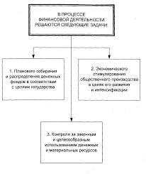 Курс лекций по дисциплине финансовое право Раздел финансовая  Схема 2 Задачи финансовой деятельности государства