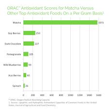 Benefits Of Matcha Tea One Of The Highest Orac Foods