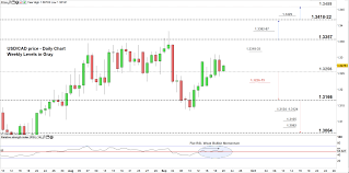 Cad Vs Usd Chart Usd Cad Chart Usd Price Vs Canadian Dollar Risks Of Reversal