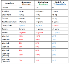 Body By Vi Vs Herbalife Chart Ingredients In Shakeology Compared To Vi Of Shakeologys