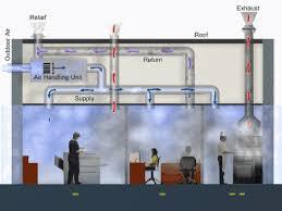 Outdoor Kitchen Ventilation Kitchen Ventilation Design Outdoor Air Unit Hvac Systems For