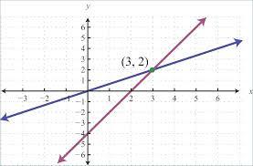 worksheets inspirational graphing linear equations worksheet graphs line pdf