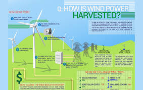 advantages and disadvantages of wind energy occupytheory  org wp content uploads 2014