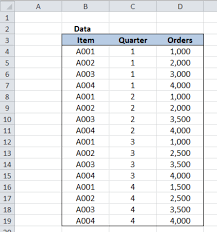Sample Data For Pivot Table Excel Formula Get Pivot Table Subtotal Grouped Date Excelchat