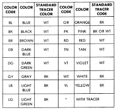 Automotive Wire Color Chart Bmw Wire Color Codes Get Rid Of Wiring Diagram Problem