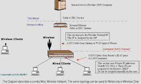 cable dsl routers nat, open ports, dmz, spi Nid DSL Wiring-Diagram link to diagram of broadband internet connection with cable dsl router Centurylink Dsl Wiring Diagram Cat 5