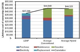 Ev Cars Comparison Chart Electric Cars Much Cheaper Than You Think Cheaper Than