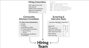 Peer Research Associate Hiring Organization Chart Download