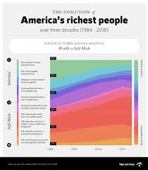 College Chart Is College Still Worth It The Education Of Americas