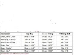 Mahle Ring Gap Chart Piston Ring Gap Spitfire Gt6 Forum Triumph Experience