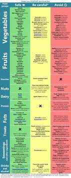 Low Fructose Food Chart Modifying Paleo For Fodmap Intolerance The Paleo Mom