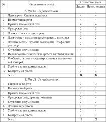 Русский язык и культура речи Материалы учебника могут быть использованы при изучении не только обязательного курса Русский язык и культура речи