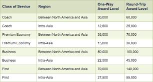 Alaska Air Partner Award Chart Use Alaska Miles To Book Award Travel Outside North America