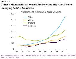 Chinese Wage Inflation Chart Cheap Chinese Imports No More Chinese Manufacturing