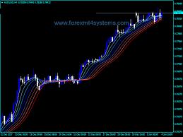 Rainbow Charts Indicator Forex Gaussian Rainbow Indicator Rainbow