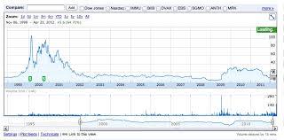 Hgsi Stock Price Great Predictors Of The Future