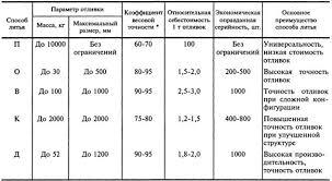 Курсовая работа Выявление и оценка риска при исследовании   отношение массы детали к массе заготовки