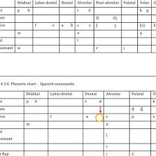 3 3 Phonetic Chart English Consonants Rp 137 Download